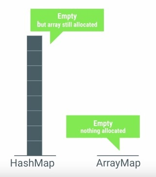 与 HashMap 内存占用对比