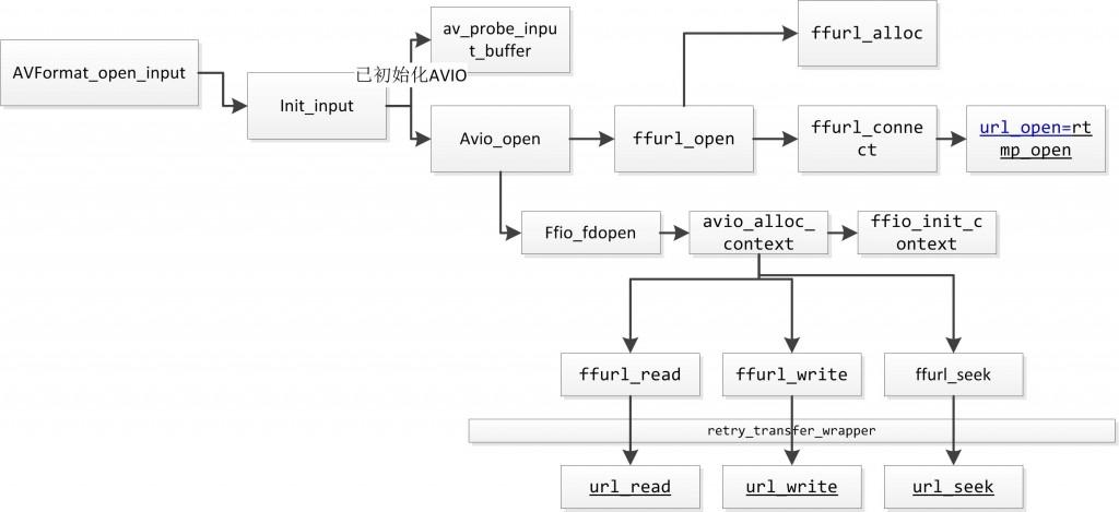 雷霄骅(图解FFMPEG打开媒体的函数avformat_open_input)
